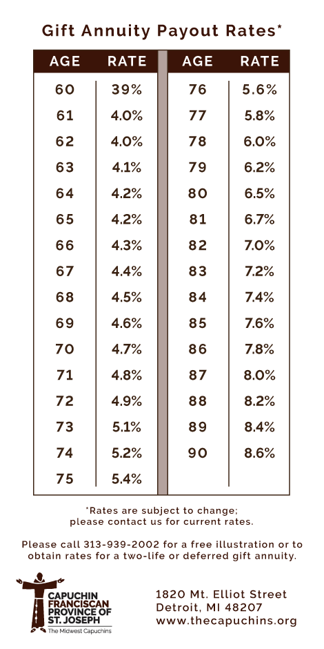 Gift Annuity Payout Rates